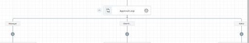 The approval loop of the Document Approval Workflow.
